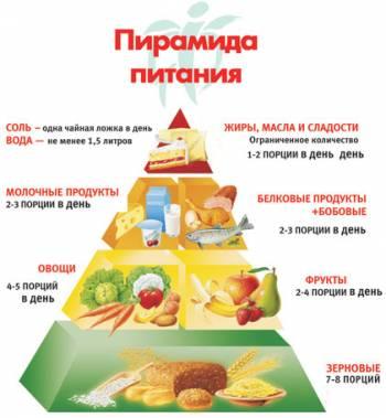 Баланс-диета -  путь к идеальному весу